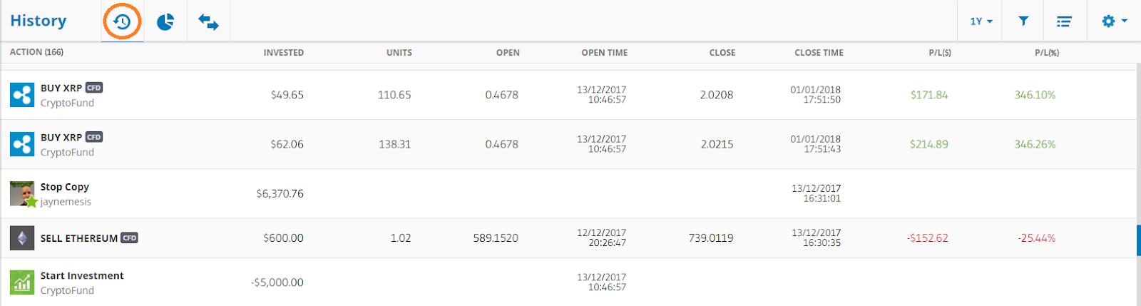 Handler på Etoro copy trading