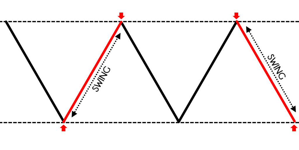 SWING TRADING STRATEGIES FOR FOREX, ForexTrend
