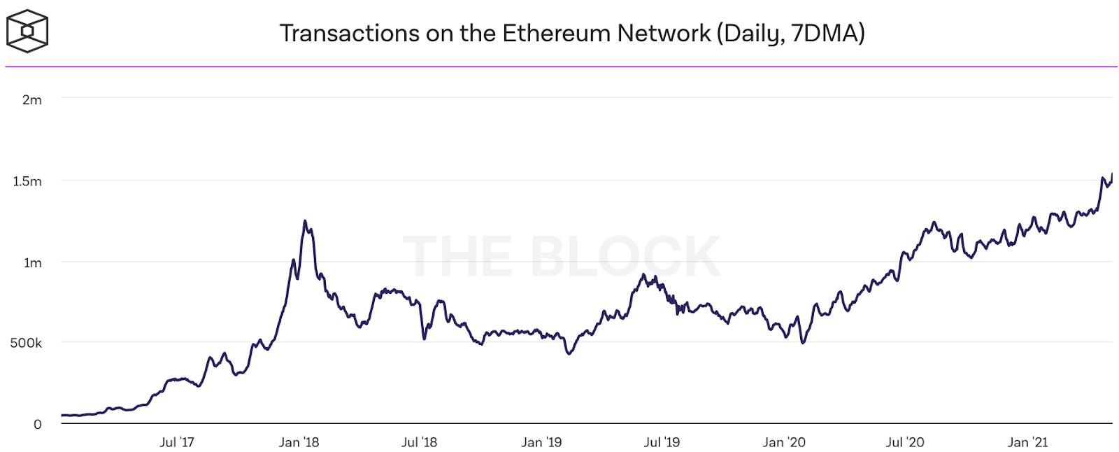 Evolution du nombre de transactions sur Ethereum depuis 2017.
