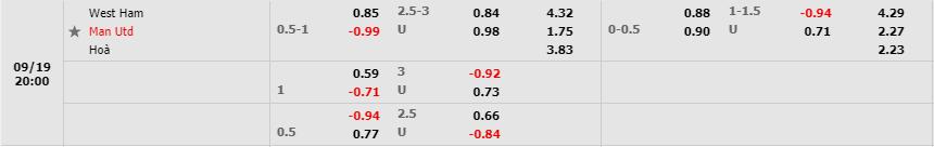 Tỷ lệ kèo West Ham vs Manchester United theo Fb88