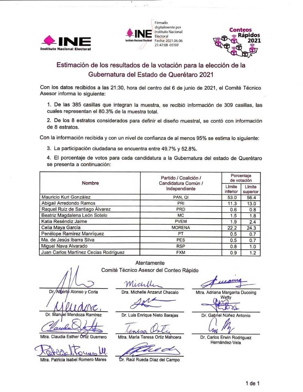 Resultados elección Querétaro