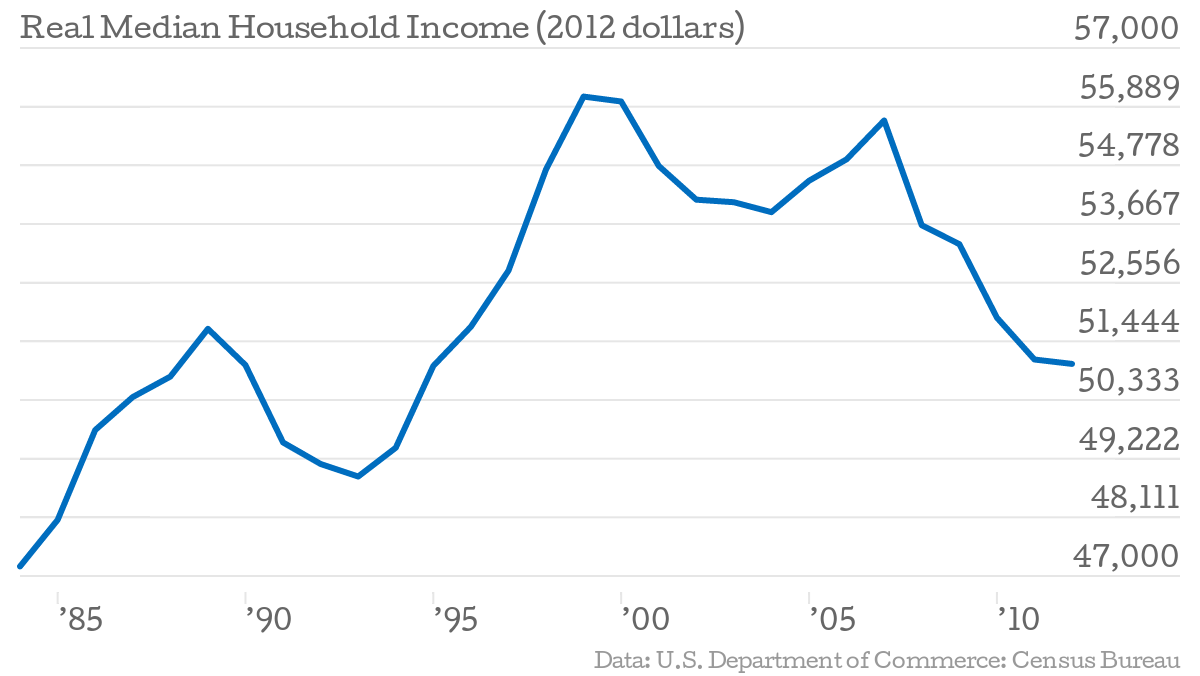 Real-Median-Household-Income-2012-dollars-Wage_chartbuilder.png