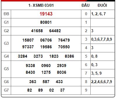 Kết quả xsmb mở thưởng ngày 03/01/2020