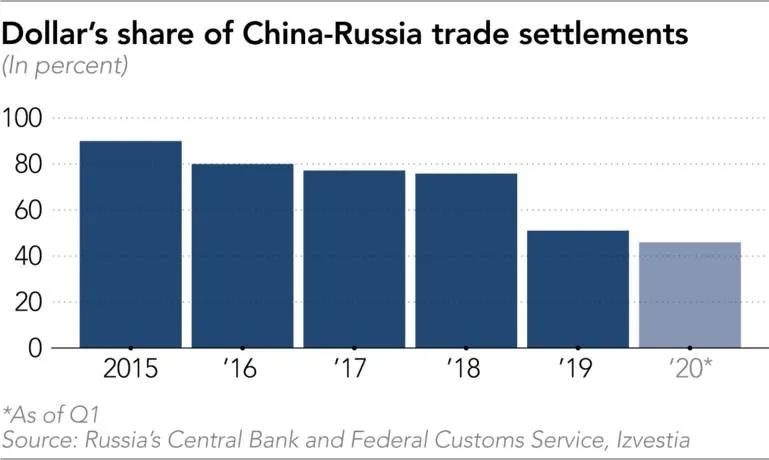 Liquidação em dólar nas relações comerciais entre Rússia e China