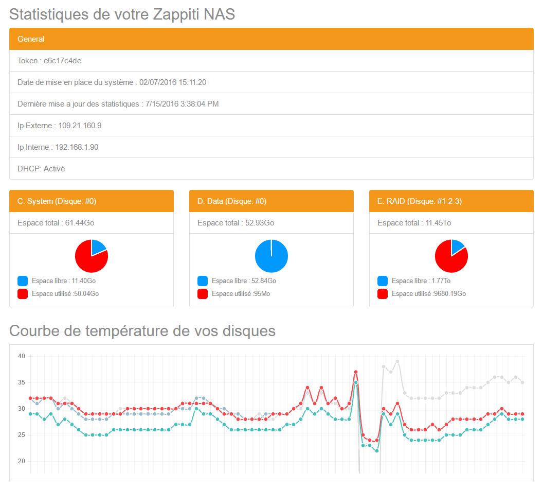 statistiques-zappiti-naspng
