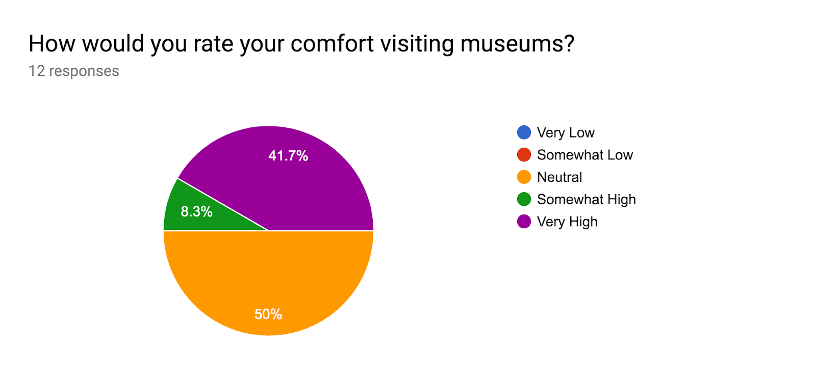 Forms response chart. Question title: How would you rate your comfort visiting museums?. Number of responses: 12 responses.