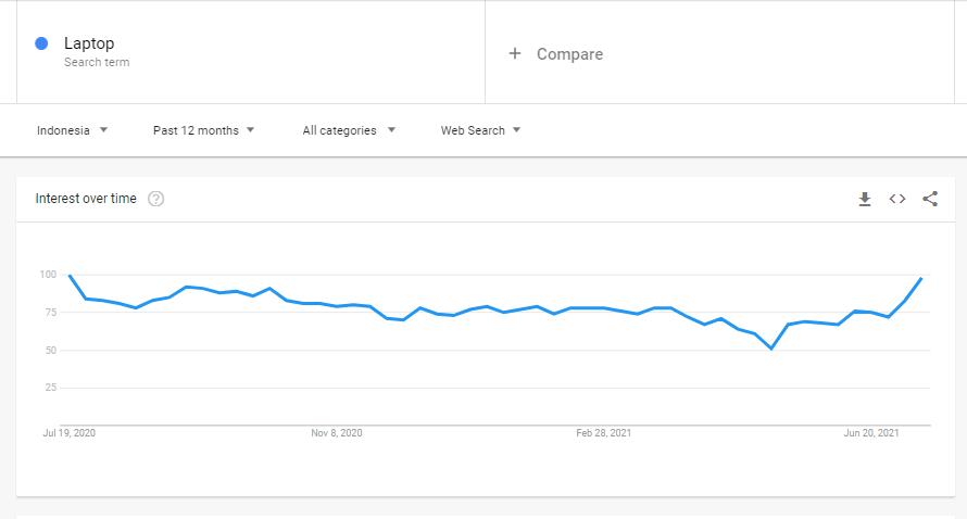 Hasil pencarian keyword pada google trends