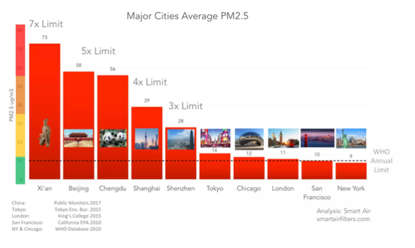 """Even """"Clean"""" Cities Have an Air Pollution Problem"""