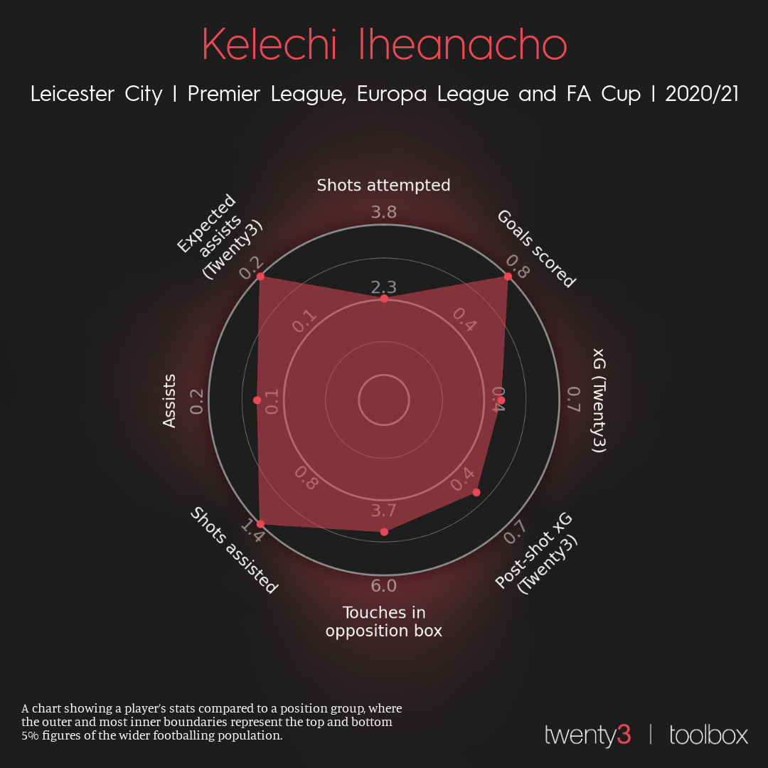 Kelechi Ịheanachọ radar for the 2020/21 season in all competitions.