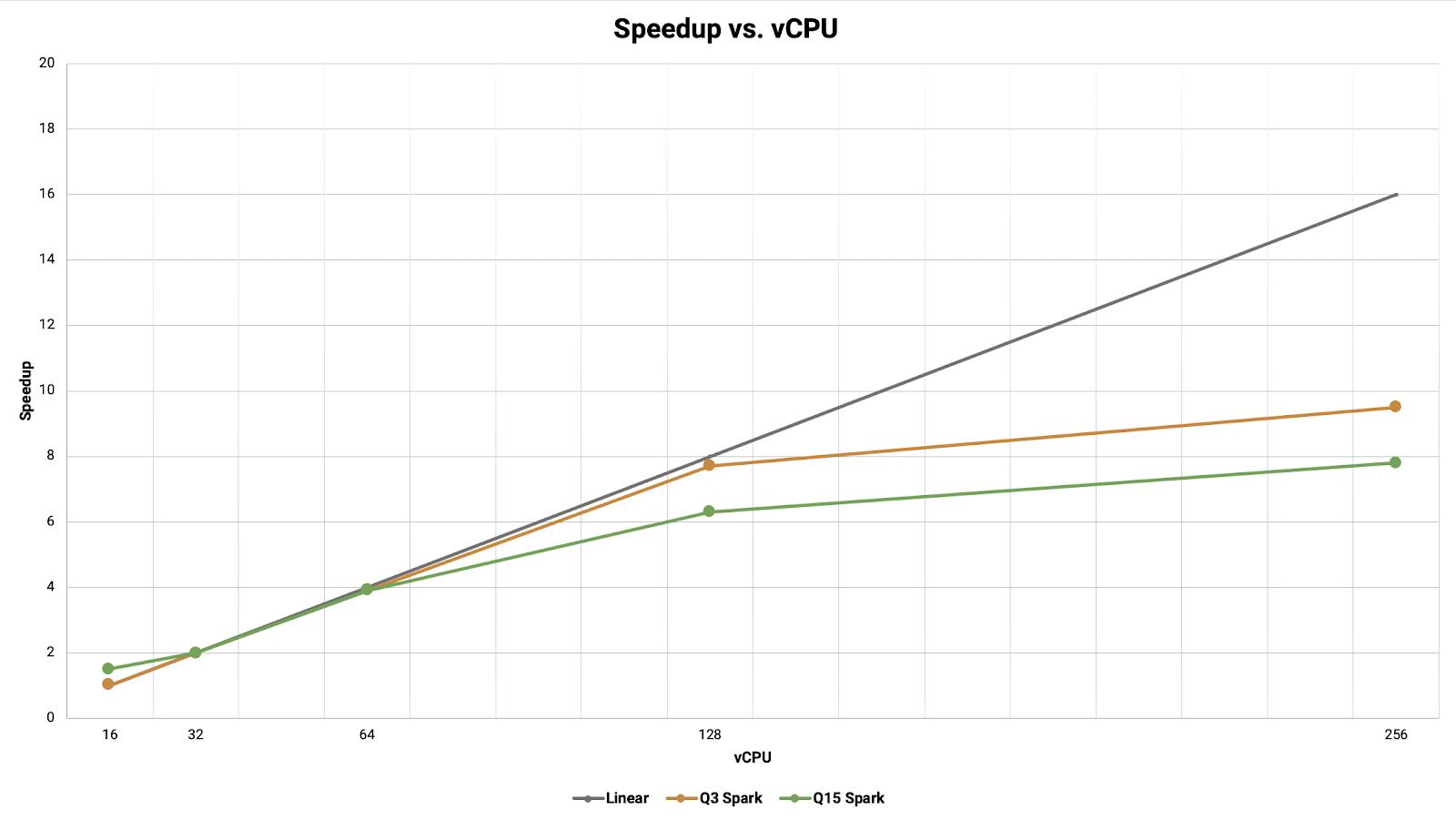 Speedup vs. vCPU Chart