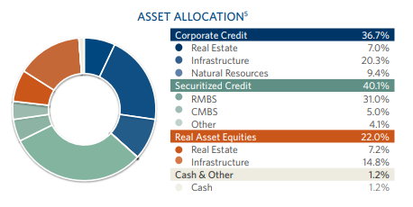 Brookfield Real Assets Income Fund: Safety Strategies in a Volatile