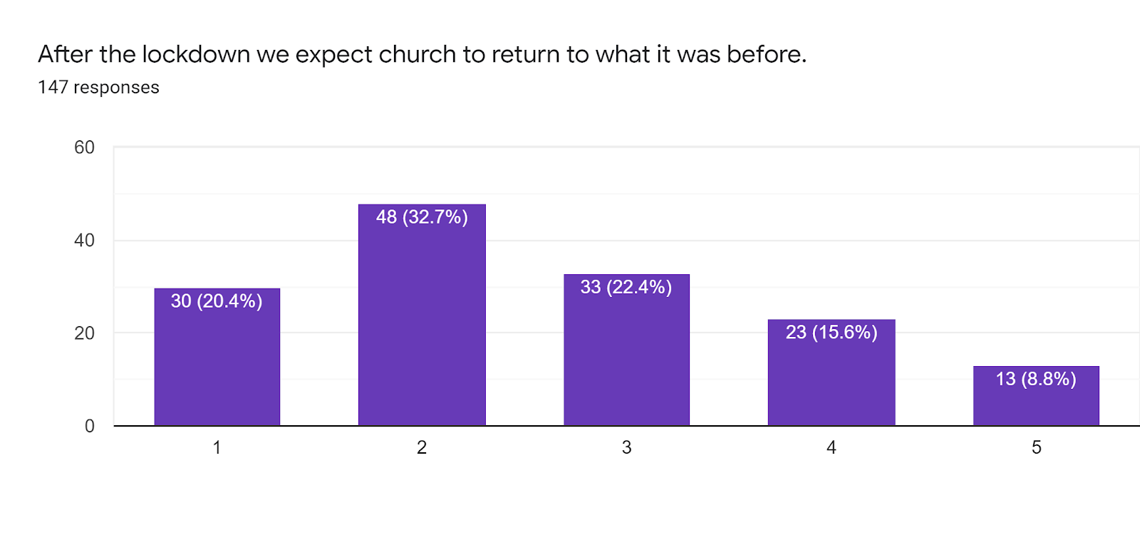 Question title: After the lockdown we expect church to return to what it was before. The majority say they don't.