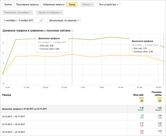 Динамика трафика в Яндекс Вебмастере