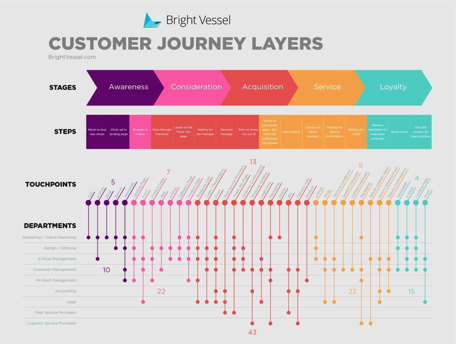 convert leads into meetings - complicated customer journey