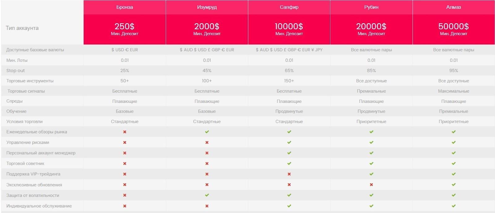 RubyFinance: отзывы и анализ трейдинговых предложений обзор