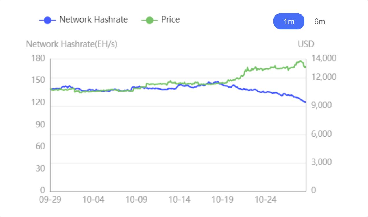 Bitcoin Hash Rate vs. Price