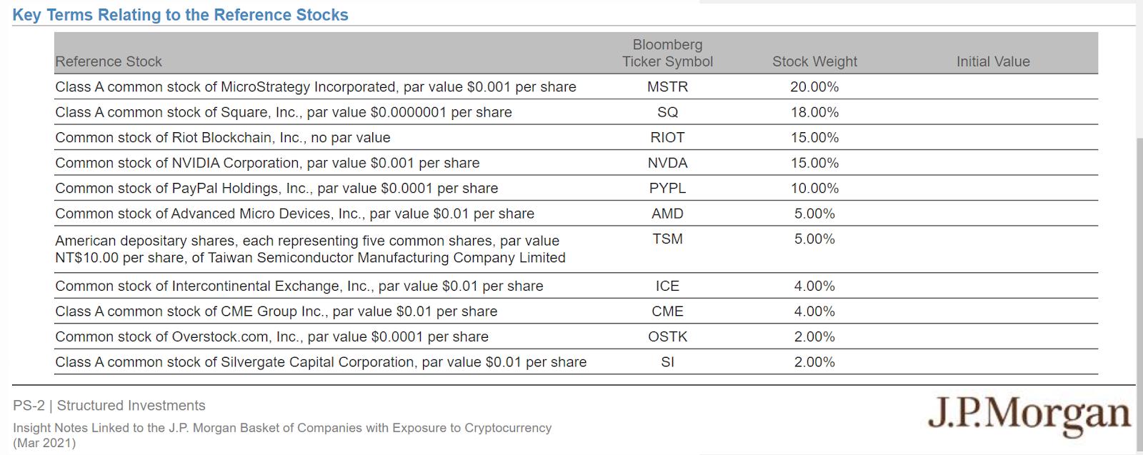 Список компаний из документации JPMorgan.