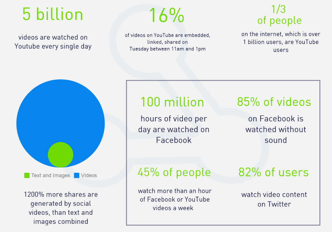 create social media content video