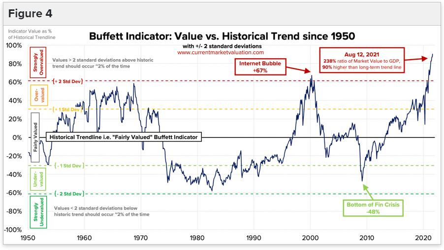 Buffett indicator value vs historical trendline.