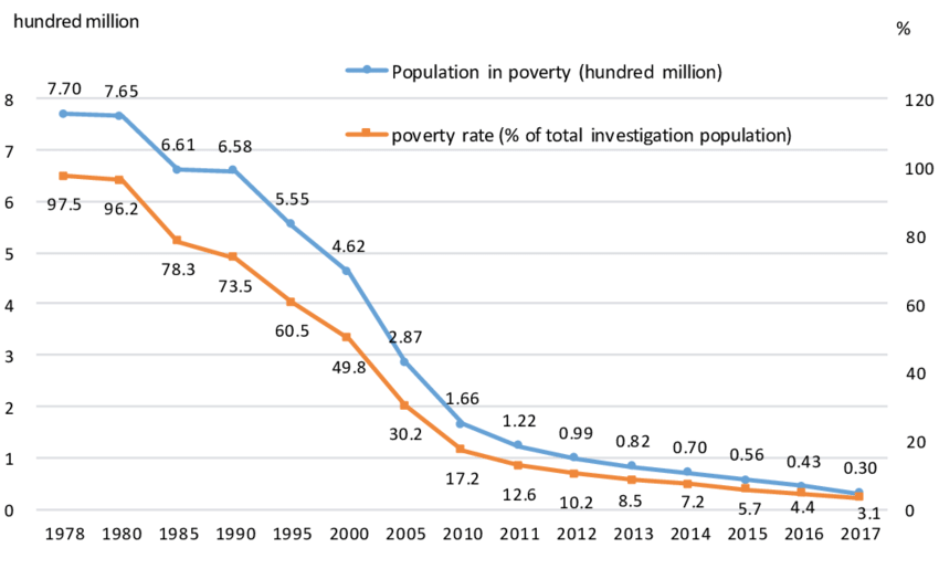 3 China's poverty population (hundred million), 1978-2017 Sources:... | Download Scientific Diagram