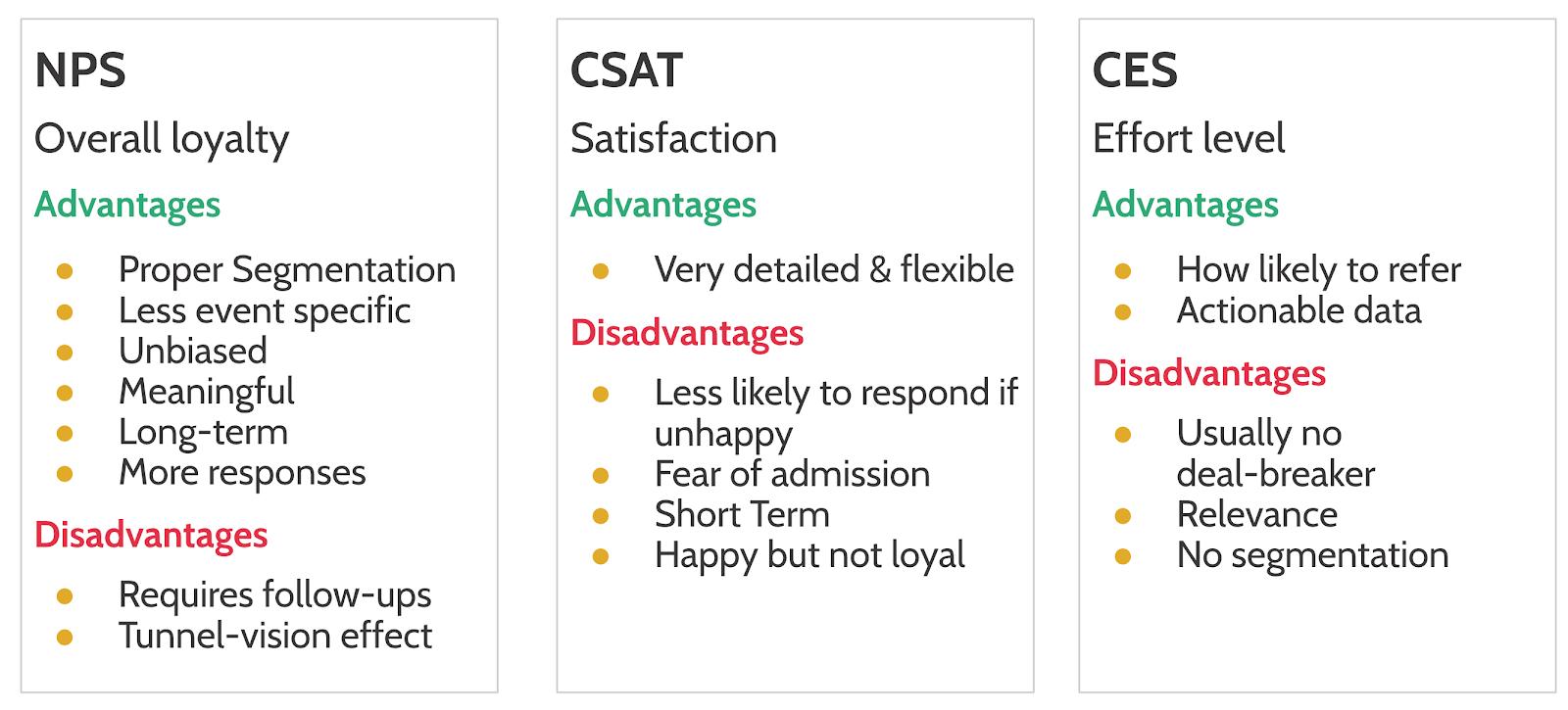 Difference between NPS vs. CSAT vs. CES - Kpi Max