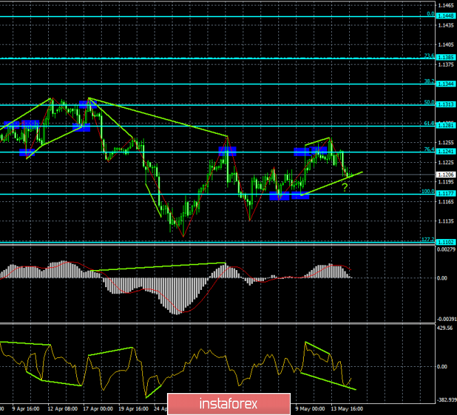 Analysis of EUR/USD divergences for May 15. A bullish divergence can help the euro recover