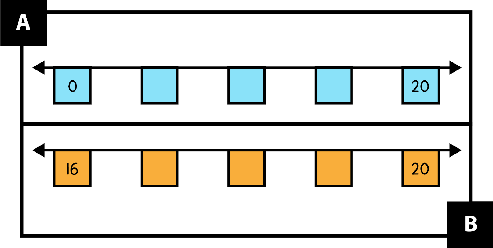 A. shows a blue number line. It starts at 0 then has 3 missing numbers. It ends at 20. B. shows an orange number line. It starts at 16 then has 3 missing numbers. It ends at 20.