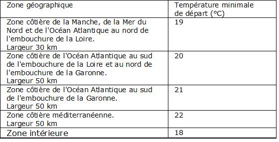 Tableau 7.1 : Température minimale de départ (°C)