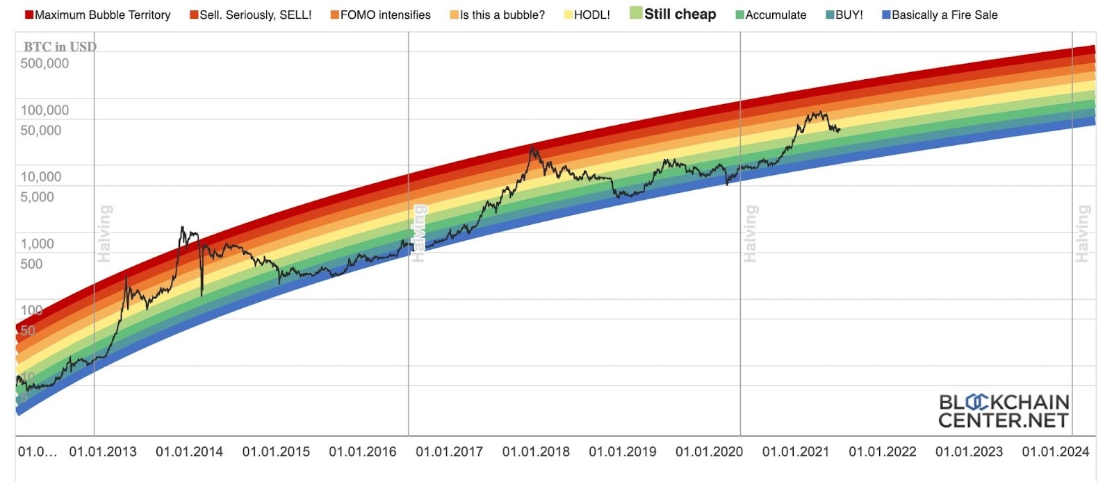 Bitcoin gains over time