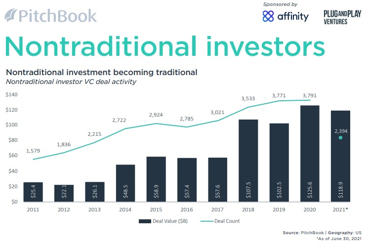 Pitchbook !H 2021 VC Valuations RNon-Traditional Investors