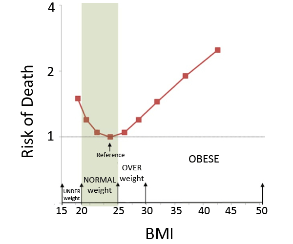 risk of death vs bmi