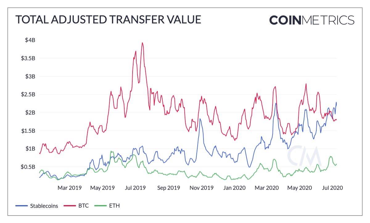 Quantidade de valor transferidos por stablecoins, stablecoins ultrapassam bitcoin apenas recentemente