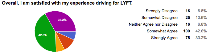 Is It Better To Drive For Uber Or Lyft Heres What You Need To