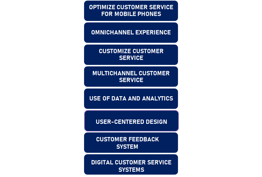 How Can You Effectively Digitize Customer Service