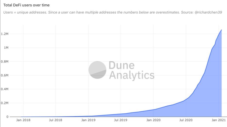Количество пользователей DeFi.