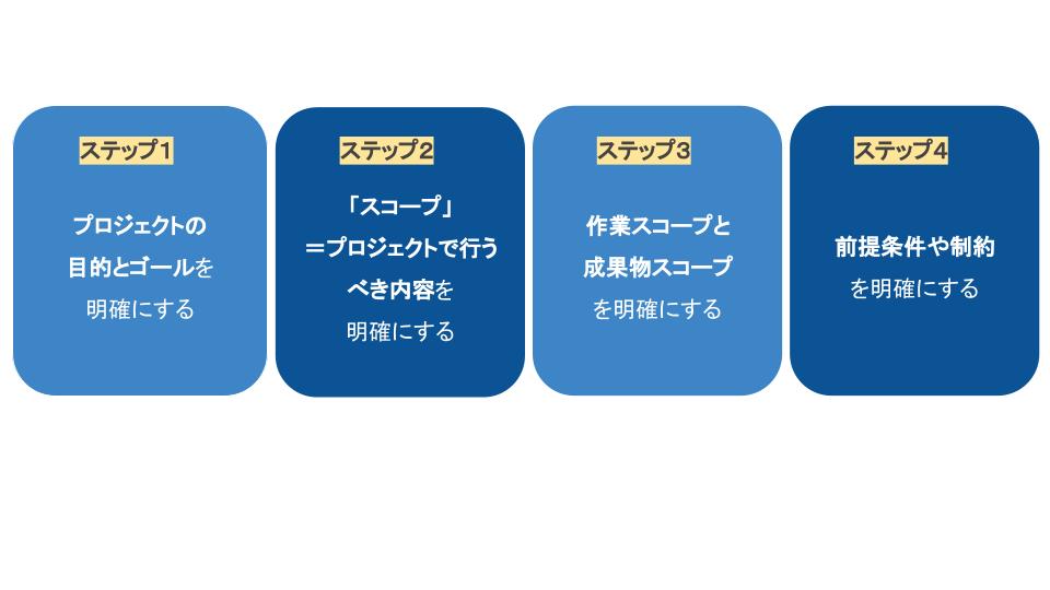 プロジェクト成功の4ステップ