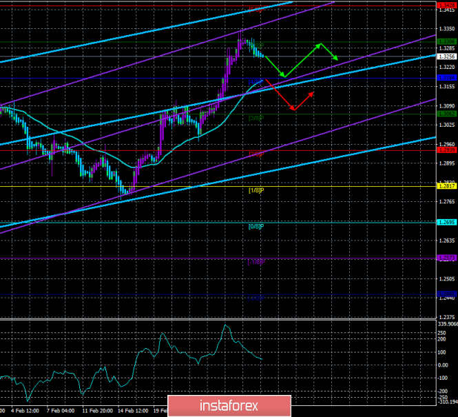 "GBP / USD. March 1. The trading system. ""Regression Channels"". New resignation in the British Parliament"