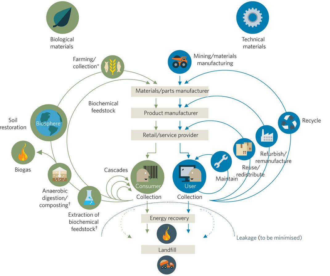 flow map circular economy