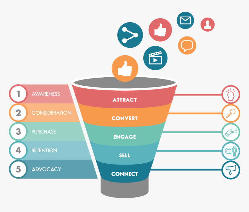 explore the digital marketing funnel-building strategy