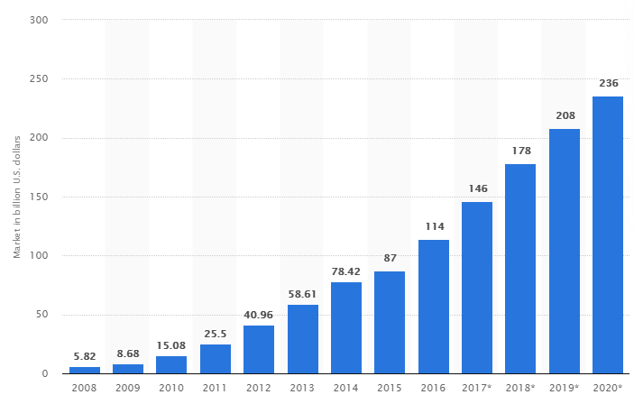 The total size of the public cloud computing market from 2008 to 2020(in billion U.S. dollars). It shows increasing trend from 5.82B in 2008 to 236B in 2020.