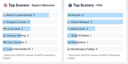 Top Players - FC Bayern vs PSG