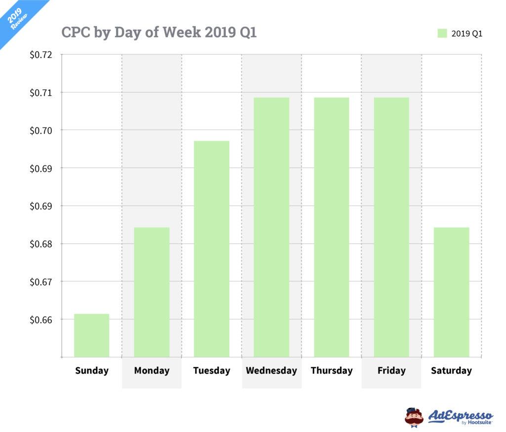 Costo por clic Facebook ads días de la semana