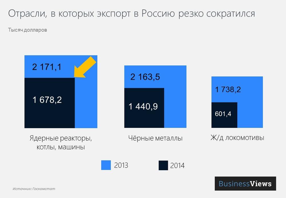 падение экспорта в Россию