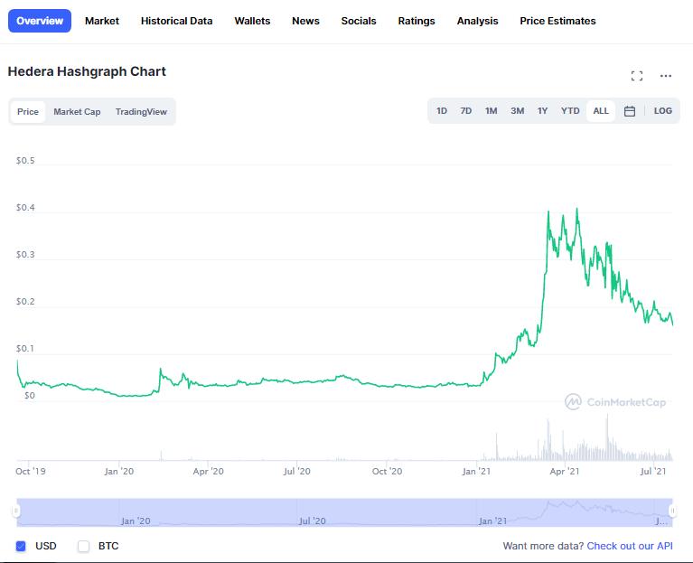 HBAR price prediction 2021-2022 2