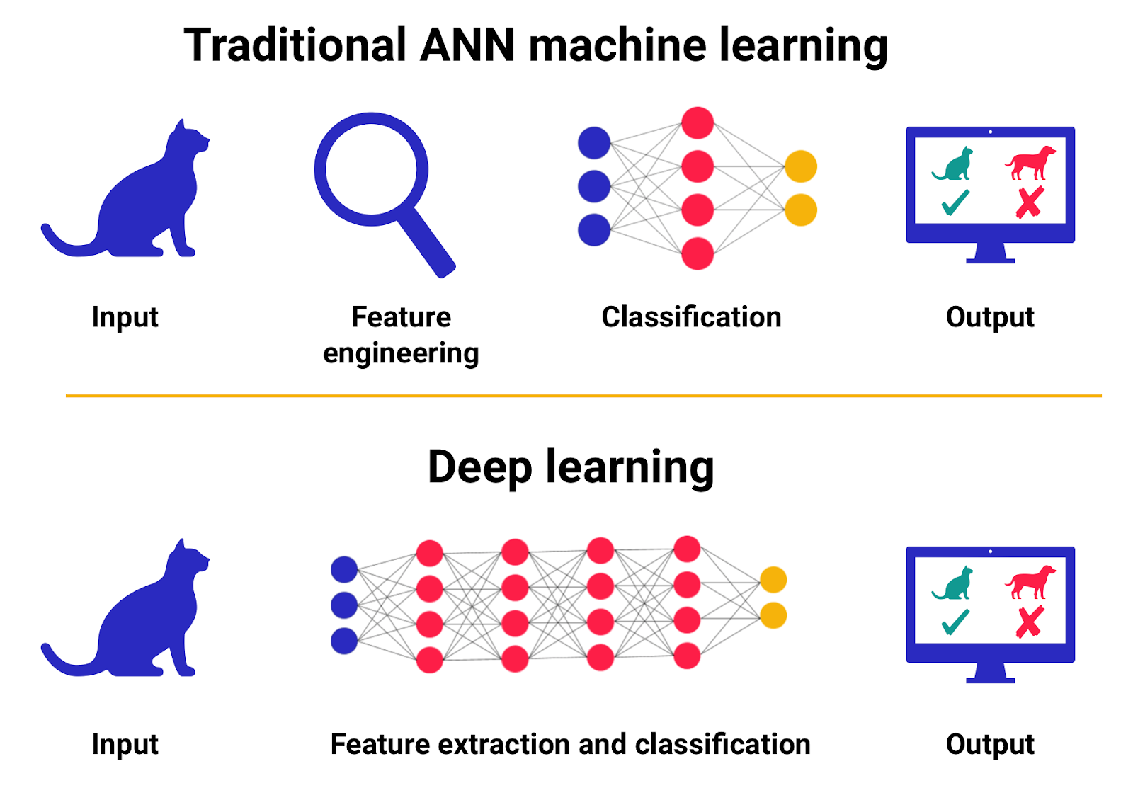 In deep learning systems like Sonasoft NuGene, you don't need feature engineering