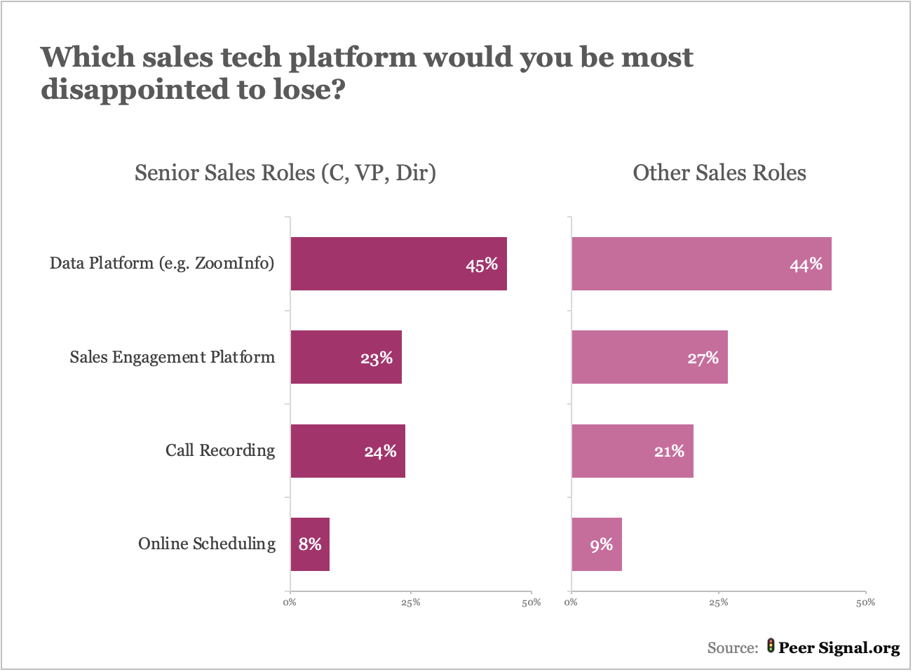 Chart: Which sales tech platform would you be most disappointed to lose? 1st: Data platform. 2nd: Sales engagement platform. 3rd: Call recording. 4th: Online scheduling.