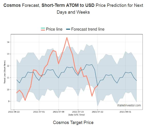 Cosmos Price Prediction 2021-2022 4