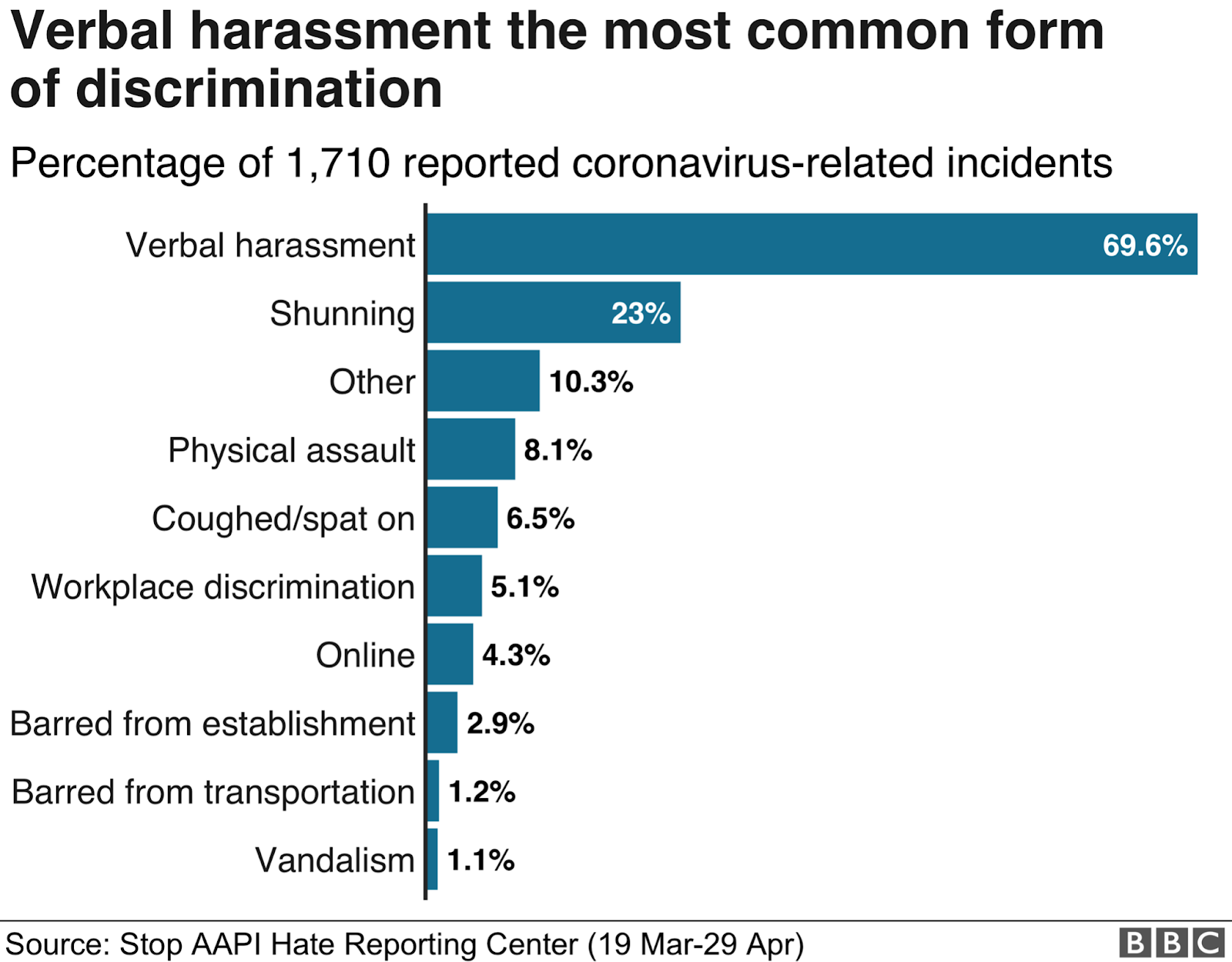 New Data on anti-asian hate incidents against elderly and total national incidents in 2020