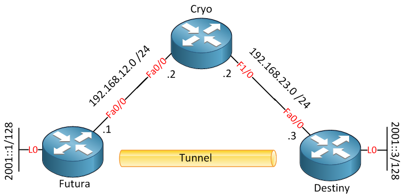 ipv6 static tunneling