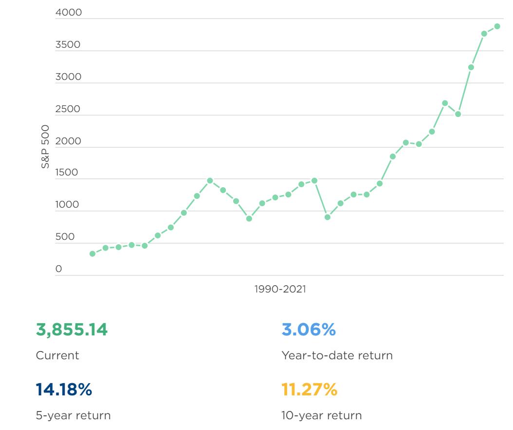 Thống kê của Nerdwallet cho thấy lợi nhuận bình quân 5 năm của SPX500 là 14,18%)